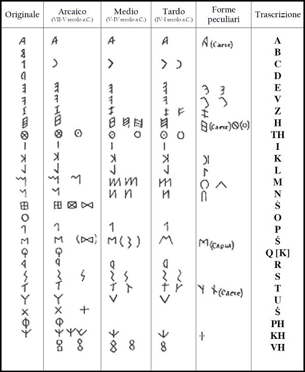 etrusken-alfabet